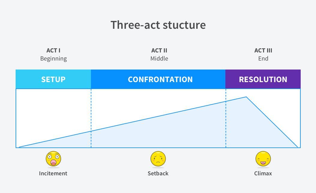 UX Storytelling - Three-Act Structure