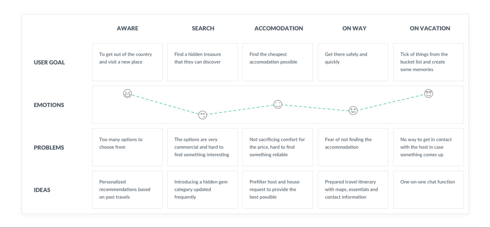 UX Portfolio Copywriting - Customer Journey