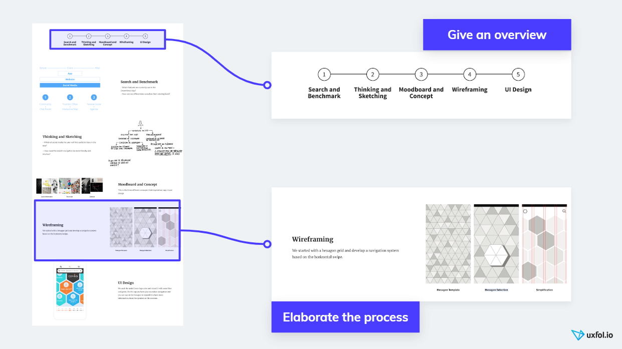 UX portfolio template: process