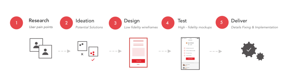 10 Impressive UX Portfolio Examples with a Guide for Yours